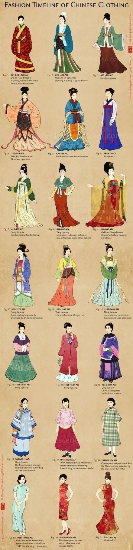 中国服装的演变,从汉朝的汉服到时兴至今的旗袍